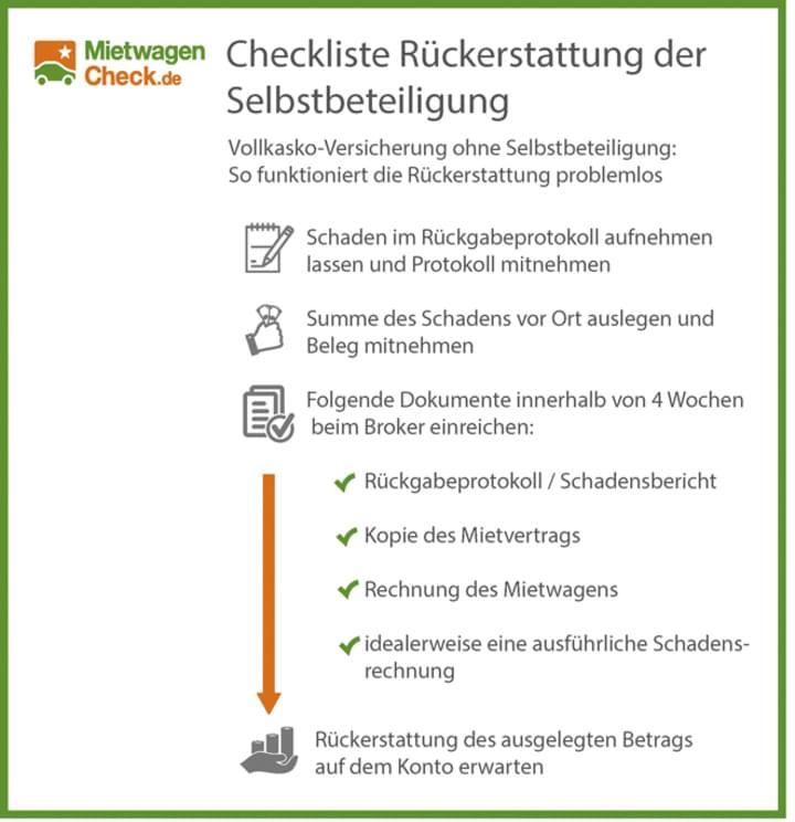 Infografik: Checkliste Rückerstattung der Selbstbeteiligung